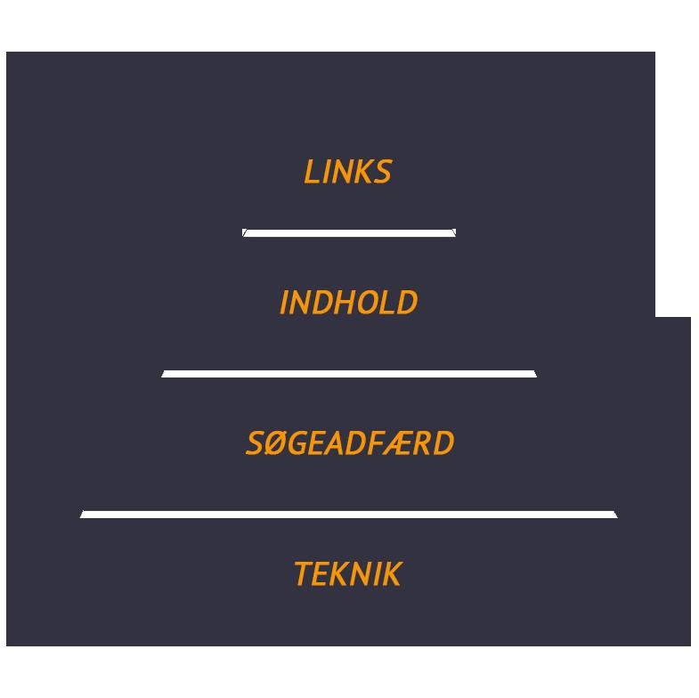 SEO pyramiden