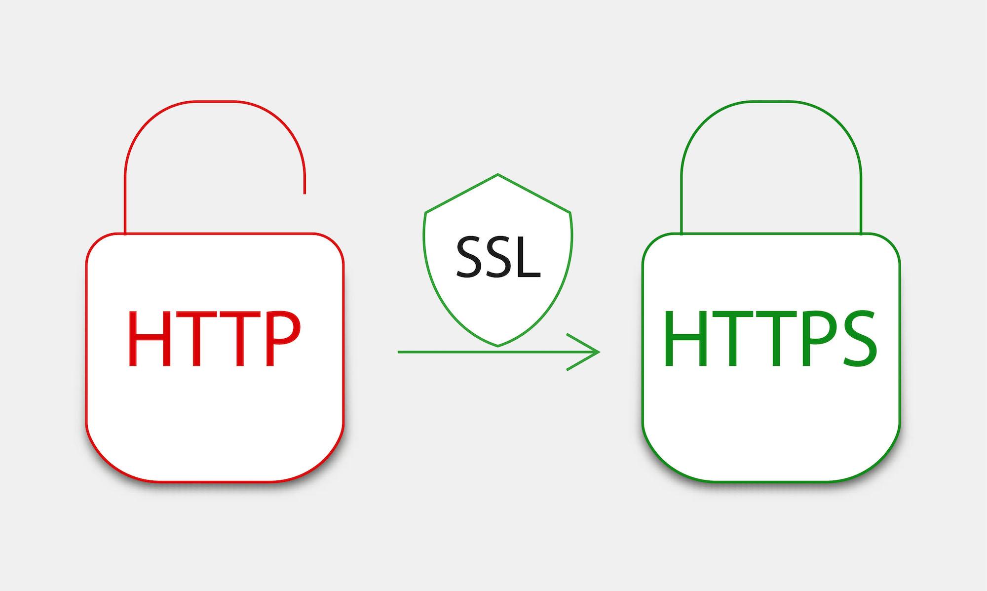 aktivering af ssl-certifikat